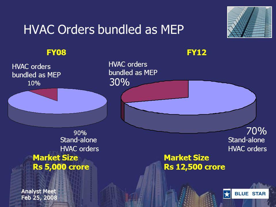 Analyst Meet Feb 25, 2008 HVAC Orders bundled as MEP FY08FY12 HVAC orders bundled as MEP Stand-alone HVAC orders HVAC orders bundled as MEP Stand-alon