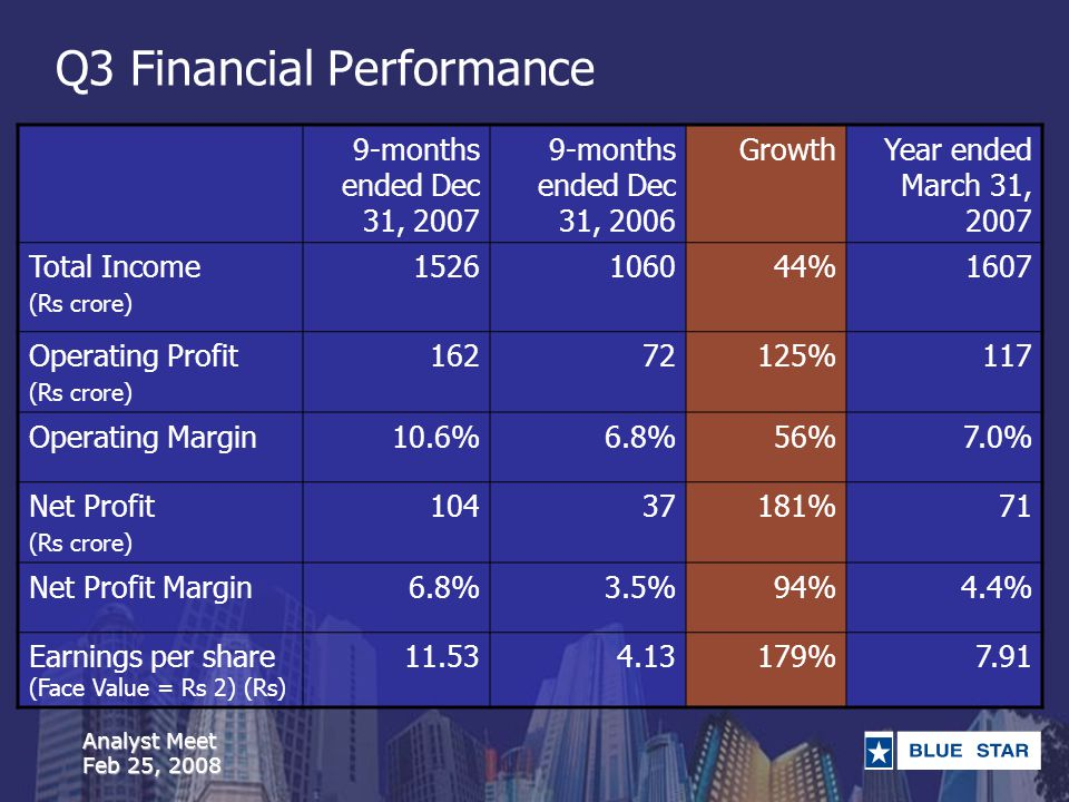 Analyst Meet Feb 25, 2008 Q3 Financial Performance 9-months ended Dec 31, 2007 9-months ended Dec 31, 2006 GrowthYear ended March 31, 2007 Total Income (Rs crore) 1526106044%1607 Operating Profit (Rs crore) 16272125%117 Operating Margin10.6%6.8%56%7.0% Net Profit (Rs crore) 10437181%71 Net Profit Margin6.8%3.5%94%4.4% Earnings per share (Face Value = Rs 2) (Rs) 11.534.13179%7.91