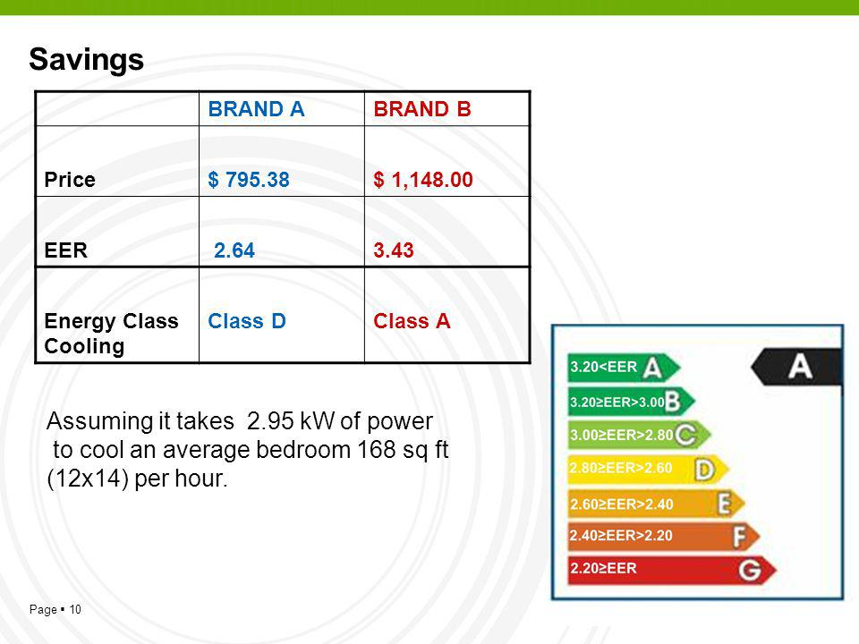Page 10 Savings BRAND ABRAND B Price$ 795.38$ 1,148.00 EER 2.643.43 Energy Class Cooling Class DClass A Assuming it takes 2.95 kW of power to cool an average bedroom 168 sq ft (12x14) per hour.