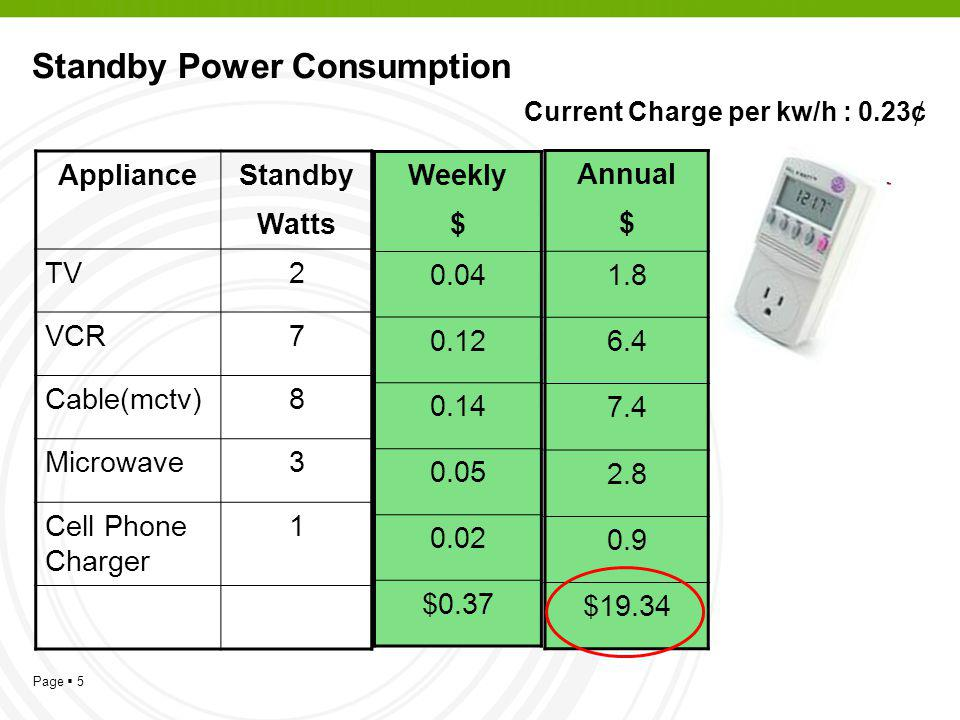 Page 5 Standby Power Consumption Current Charge per kw/h : 0.23¢ ApplianceStandby Watts TV2 VCR7 Cable(mctv)8 Microwave3 Cell Phone Charger 1 Annual $