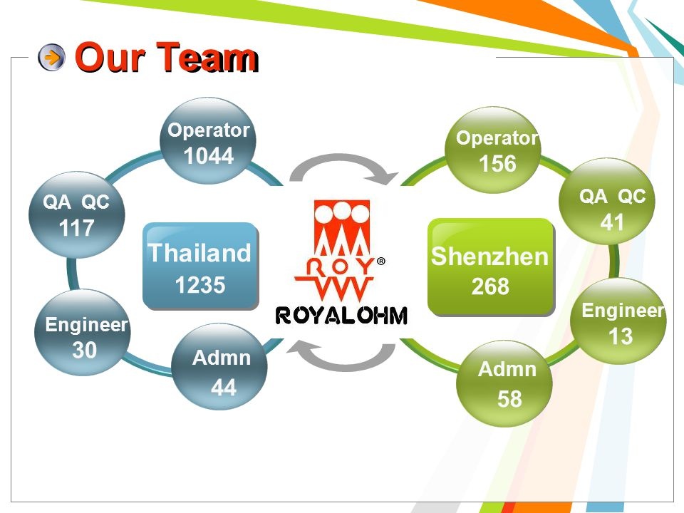 Our Team Thailand Shenzhen Operator Our Team 1044 QA QC 117 Engineer 30 Admn 44 1235 Operator 156 QA QC 41 Engineer 13 Admn 58 268