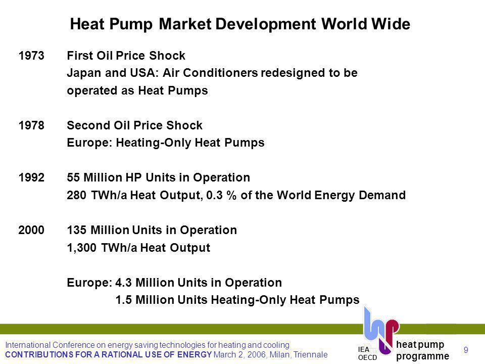 9 International Conference on energy saving technologies for heating and cooling CONTRIBUTIONS FOR A RATIONAL USE OF ENERGY March 2, 2006, Milan, Triennale heat pump programme IEA OECD Heat Pump Market Development World Wide 1973First Oil Price Shock Japan and USA: Air Conditioners redesigned to be operated as Heat Pumps 1978Second Oil Price Shock Europe: Heating-Only Heat Pumps 199255 Million HP Units in Operation 280 TWh/a Heat Output, 0.3 % of the World Energy Demand 2000135 Million Units in Operation 1,300 TWh/a Heat Output Europe:4.3 Million Units in Operation 1.5 Million Units Heating-Only Heat Pumps