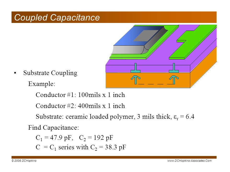 © 2006 DCHopkinswww.DCHopkins-Associates.Com Coupled Capacitance Substrate Coupling Example: Conductor #1: 100mils x 1 inch Conductor #2: 400mils x 1 inch Substrate: ceramic loaded polymer, 3 mils thick, r = 6.4 Find Capacitance: C 1 = 47.9 pF,C 2 = 192 pF C = C 1 series with C 2 = 38.3 pF
