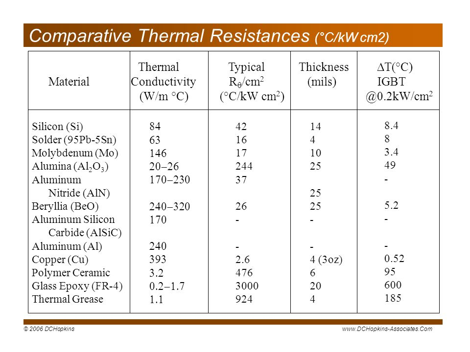 © 2006 DCHopkinswww.DCHopkins-Associates.Com Thermal Typical Thickness T(°C) Material Conductivity R /cm 2 (mils) IGBT (W/m °C) (°C/kW cm 2 ) @0.2kW/cm 2 Silicon (Si) Solder (95Pb-5Sn) Molybdenum (Mo) Alumina (Al 2 O 3 ) Aluminum Nitride (AlN) Beryllia (BeO) Aluminum Silicon Carbide (AlSiC) Aluminum (Al) Copper (Cu) Polymer Ceramic Glass Epoxy (FR-4) Thermal Grease 42 16 17 244 37 26 - 2.6 476 3000 924 14 4 10 25 - 4 (3oz) 6 20 4 8.4 8 3.4 49 - 5.2 - 0.52 95 600 185 Comparative Thermal Resistances (°C/kW cm2)