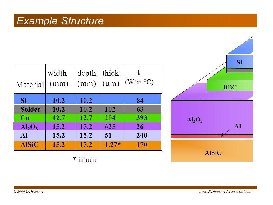 © 2006 DCHopkinswww.DCHopkins-Associates.Com 360 102 204 635 51 1.27* Material width (mm) depth (mm) thick ( m) k (W/m °C) Si Solder Cu Al 2 O 3 Al Al