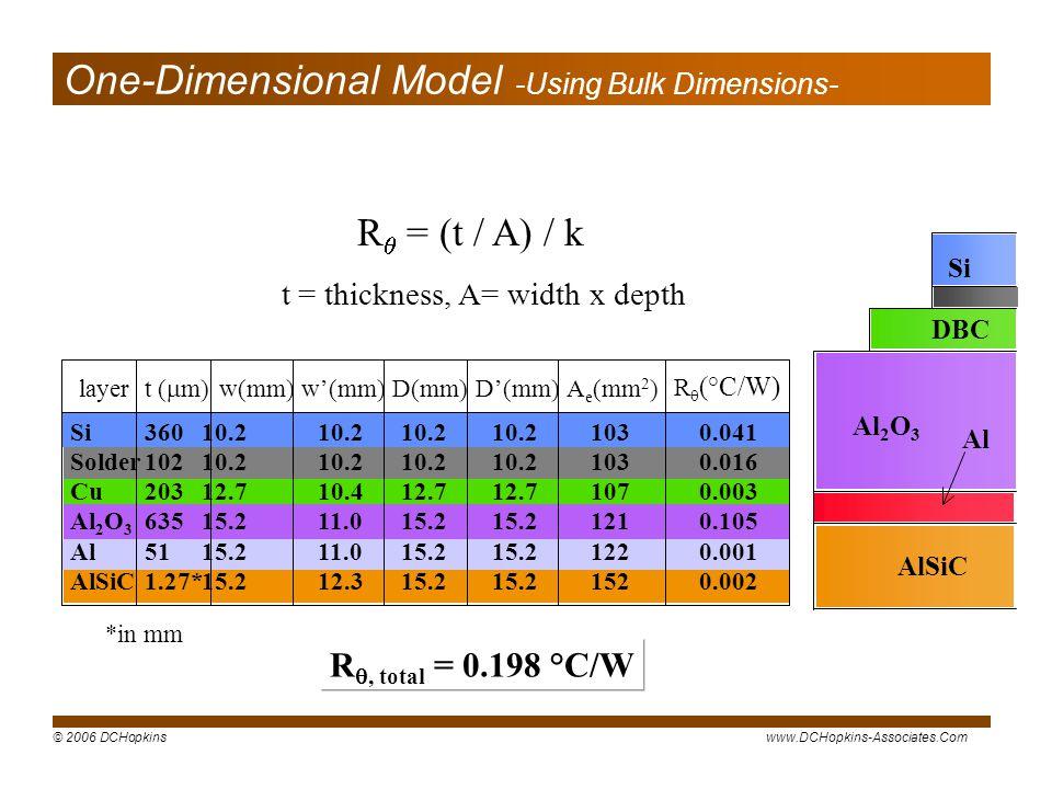 © 2006 DCHopkinswww.DCHopkins-Associates.Com Si DBC Al 2 O 3 Al AlSiC R = (t / A) / k t = thickness, A= width x depth R, total = 0.198 °C/W *in mm 10.