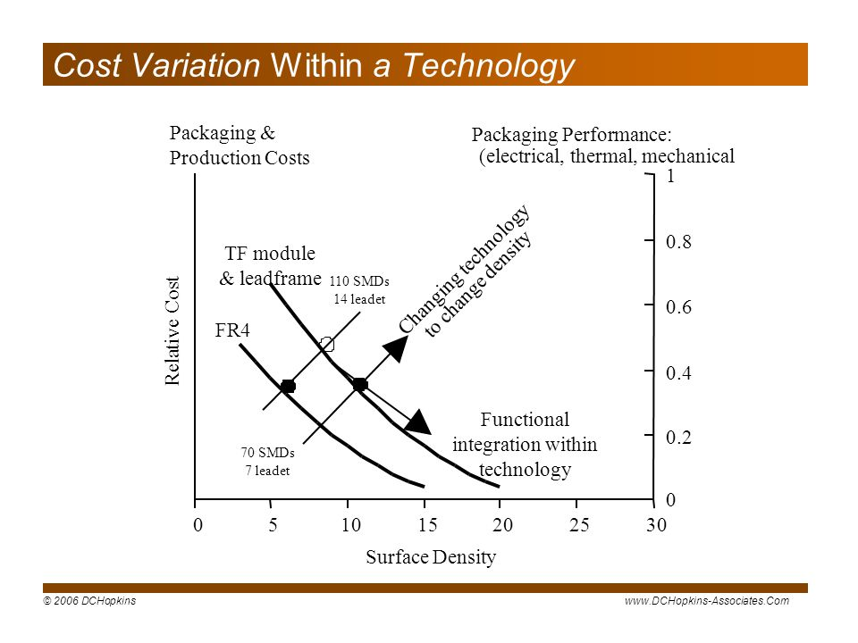 © 2006 DCHopkinswww.DCHopkins-Associates.Com Cost Variation Within a Technology 051015202530 Surface Density Relative Cost 0 0.2 0.4 0.6 0.8 1 Packaging & Production Costs Packaging Performance: (electrical, thermal, mechanical TF module & leadframe FR4 Changing technology to change density Functional integration within technology 110 SMDs 14 leadet 70 SMDs 7 leadet
