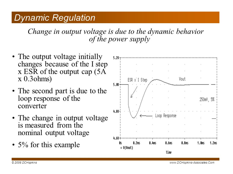© 2006 DCHopkinswww.DCHopkins-Associates.Com Change in output voltage is due to the dynamic behavior of the power supply Dynamic Regulation The output voltage initially changes because of the I step x ESR of the output cap (5A x 0.3ohms) The second part is due to the loop response of the converter The change in output voltage is measured from the nominal output voltage 5% for this example