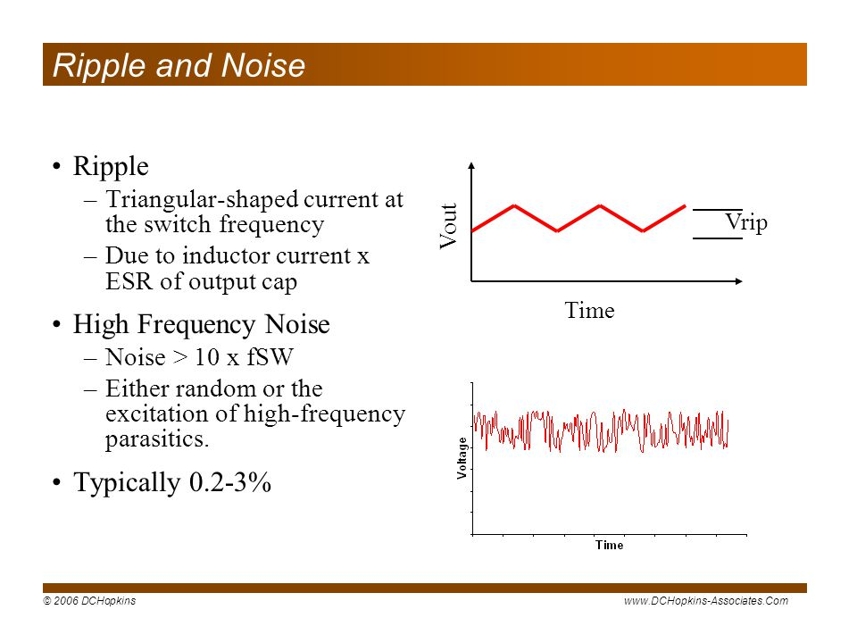 © 2006 DCHopkinswww.DCHopkins-Associates.Com Vout Time Vrip Ripple and Noise Ripple –Triangular-shaped current at the switch frequency –Due to inductor current x ESR of output cap High Frequency Noise –Noise > 10 x fSW –Either random or the excitation of high-frequency parasitics.