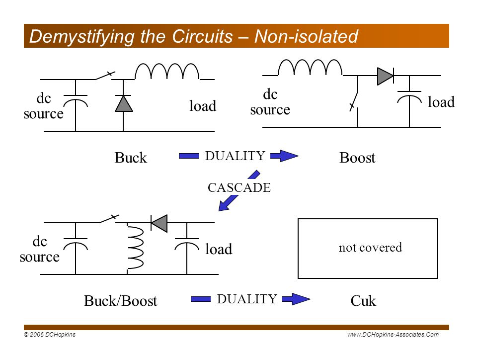© 2006 DCHopkinswww.DCHopkins-Associates.Com Demystifying the Circuits – Non-isolated Buck load dc source dc source load Buck/Boost load Boost dc source DUALITY CASCADE DUALITY Cuk not covered