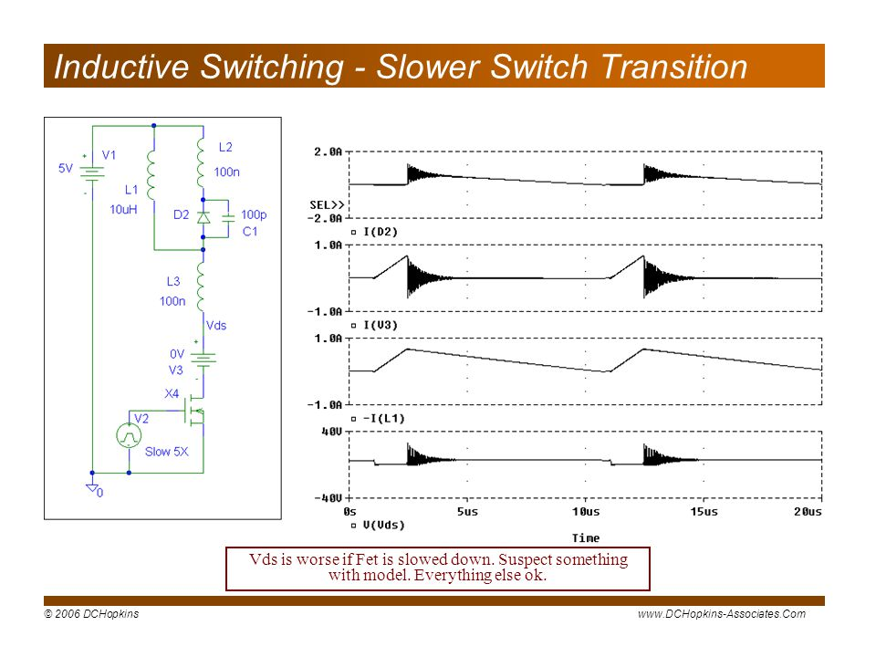 © 2006 DCHopkinswww.DCHopkins-Associates.Com Inductive Switching - Slower Switch Transition Vds is worse if Fet is slowed down.