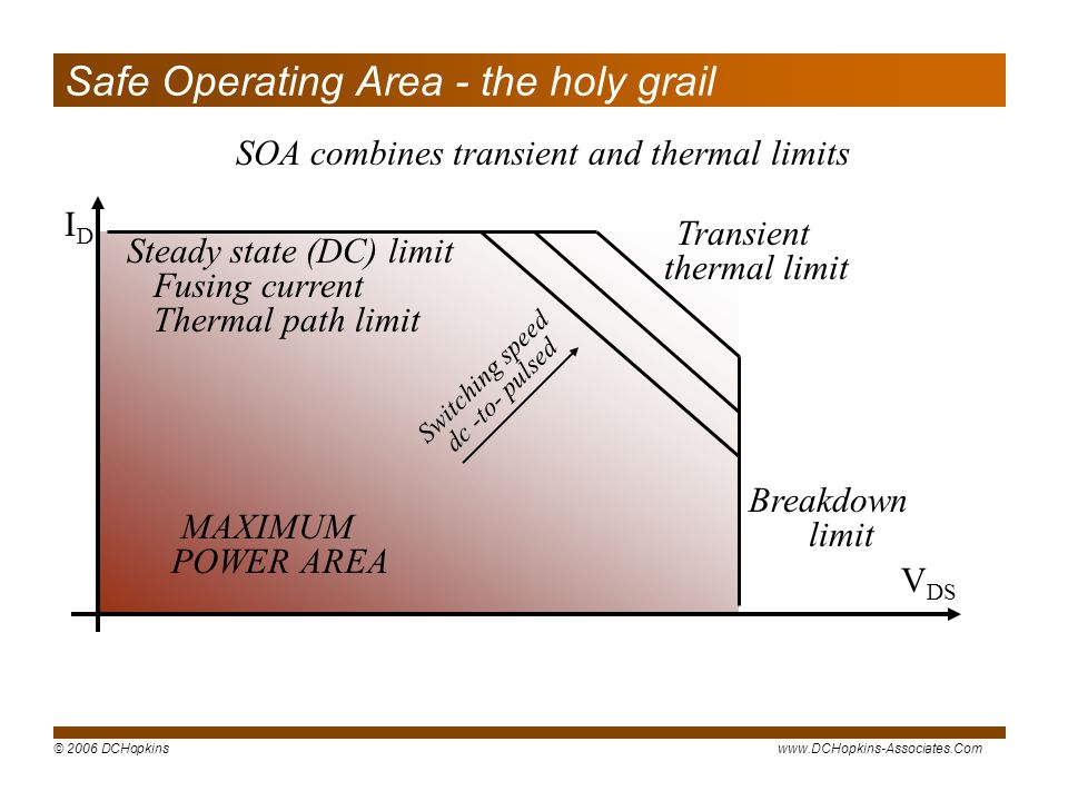 © 2006 DCHopkinswww.DCHopkins-Associates.Com Safe Operating Area - the holy grail SOA combines transient and thermal limits IDID V DS Steady state (DC) limit Fusing current Thermal path limit Transient thermal limit Breakdown limit Switching speed dc -to- pulsed MAXIMUM POWER AREA