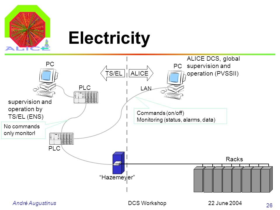 André Augustinus 22 June 2004DCS Workshop 26 Electricity PLC PC Hazemeyer supervision and operation by TS/EL (ENS) TS/ELALICE PC ALICE DCS, global supervision and operation (PVSSII) LAN Commands (on/off) Monitoring (status, alarms, data) Racks PLC No commands only monitor!