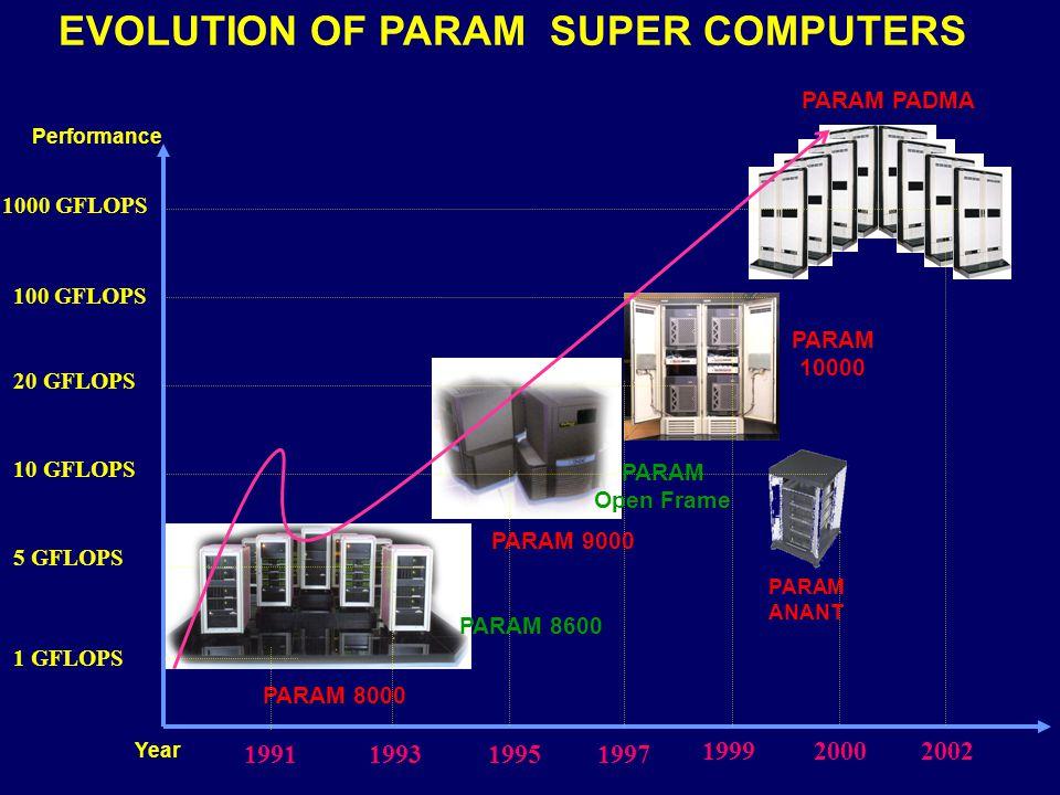 EVOLUTION OF PARAM SUPER COMPUTERS 1 GFLOPS 199319951997 1999 PARAM 8000 PARAM 8600 PARAM 9000 PARAM Open Frame PARAM 10000 Performance Year 2000 PARA