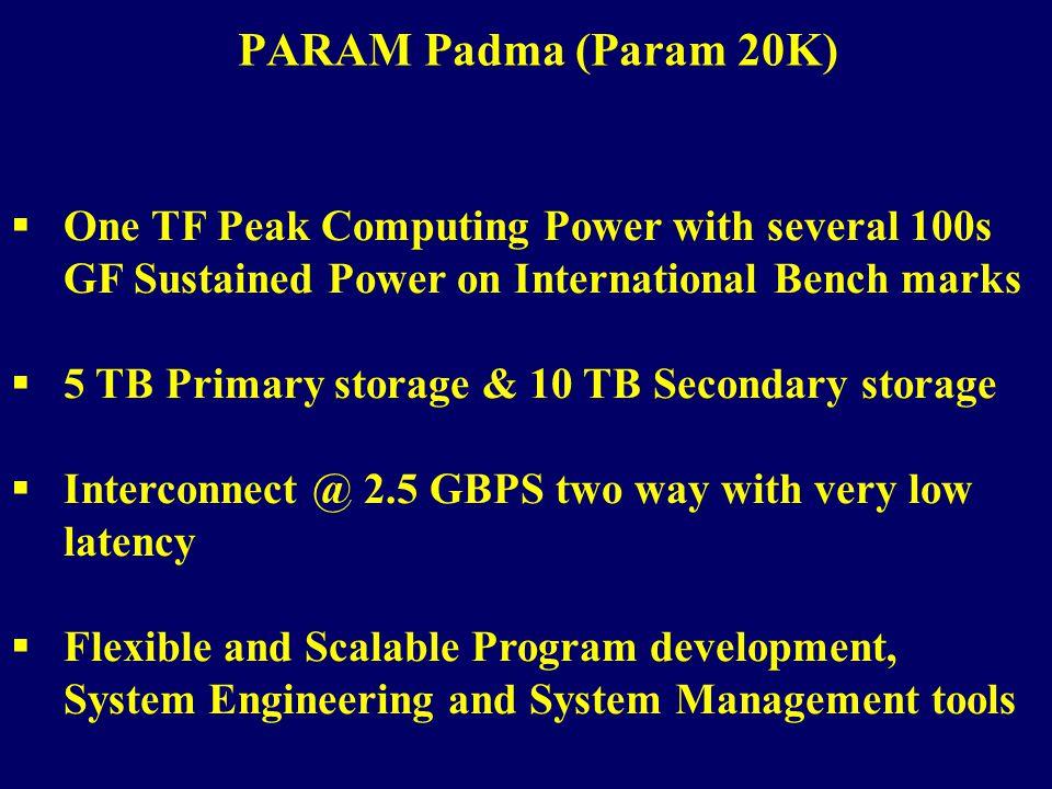 PARAM Padma (Param 20K) One TF Peak Computing Power with several 100s GF Sustained Power on International Bench marks 5 TB Primary storage & 10 TB Sec