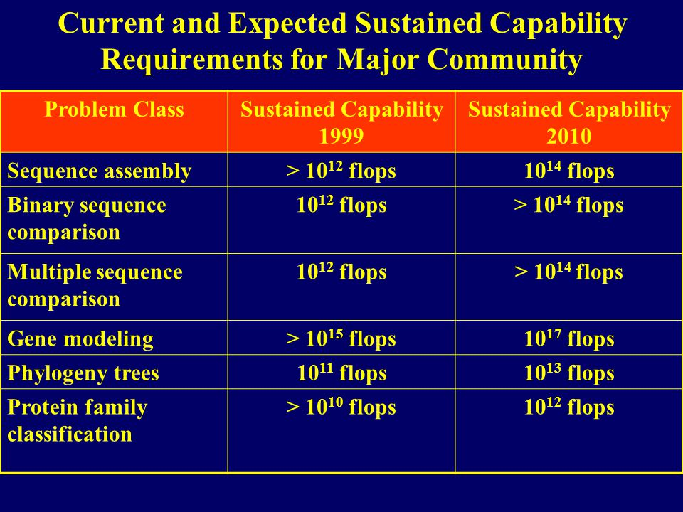 Current and Expected Sustained Capability Requirements for Major Community Problem ClassSustained Capability 1999 Sustained Capability 2010 Sequence a