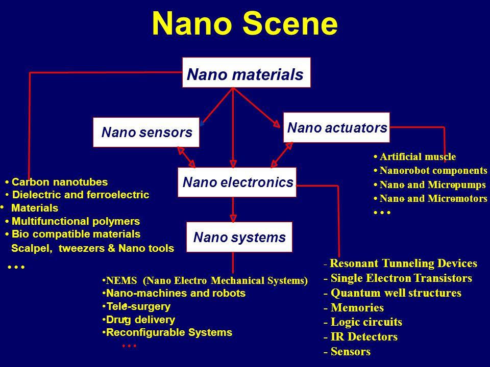 Nano Scene Nano materials Nano actuators Nano sensors Nano electronics Nano systems Carbon nanotubes Dielectric and ferroelectric Materials Multifunct
