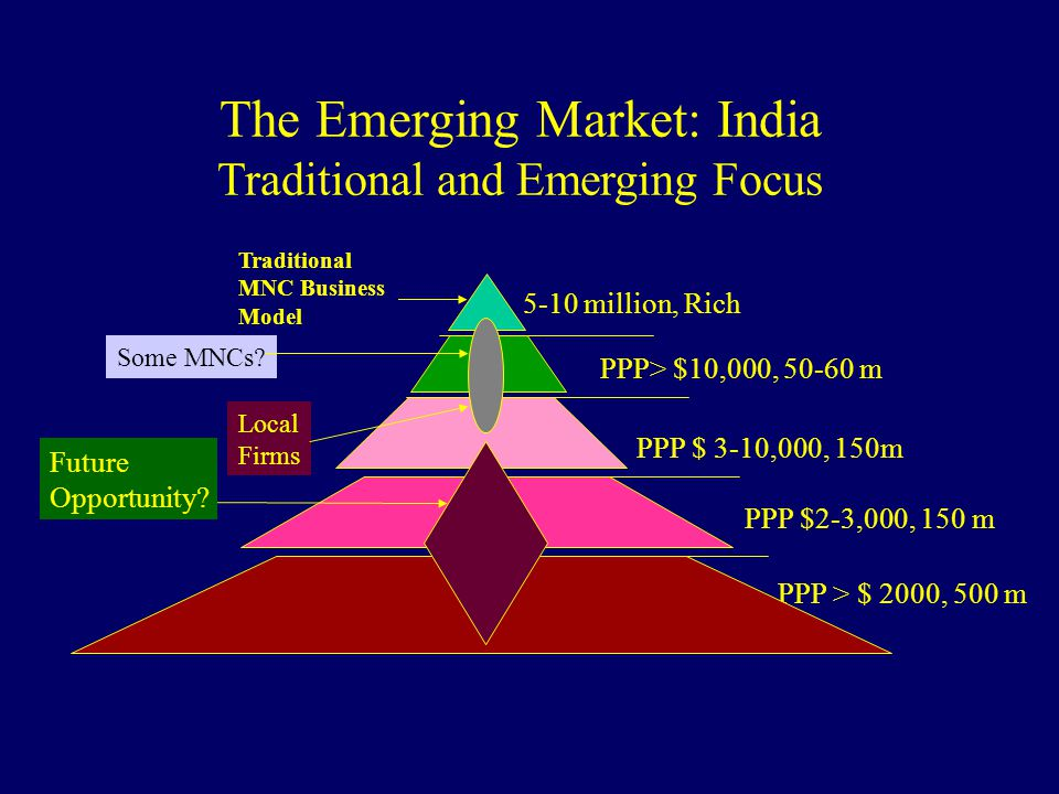 The Emerging Market: India Traditional and Emerging Focus 5-10 million, Rich PPP> $10,000, 50-60 m PPP $ 3-10,000, 150m PPP $2-3,000, 150 m PPP > $ 20