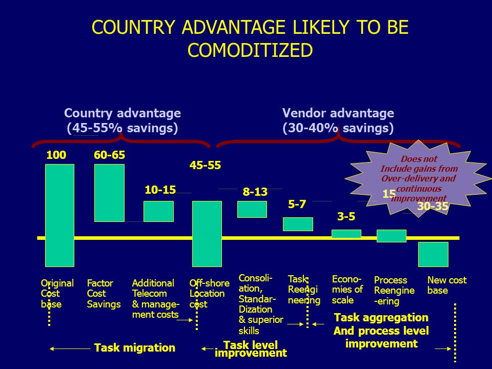 COUNTRY ADVANTAGE LIKELY TO BE COMODITIZED Task aggregation And process level improvement 45-55 15 30-35 Country advantage (45-55% savings) Vendor adv