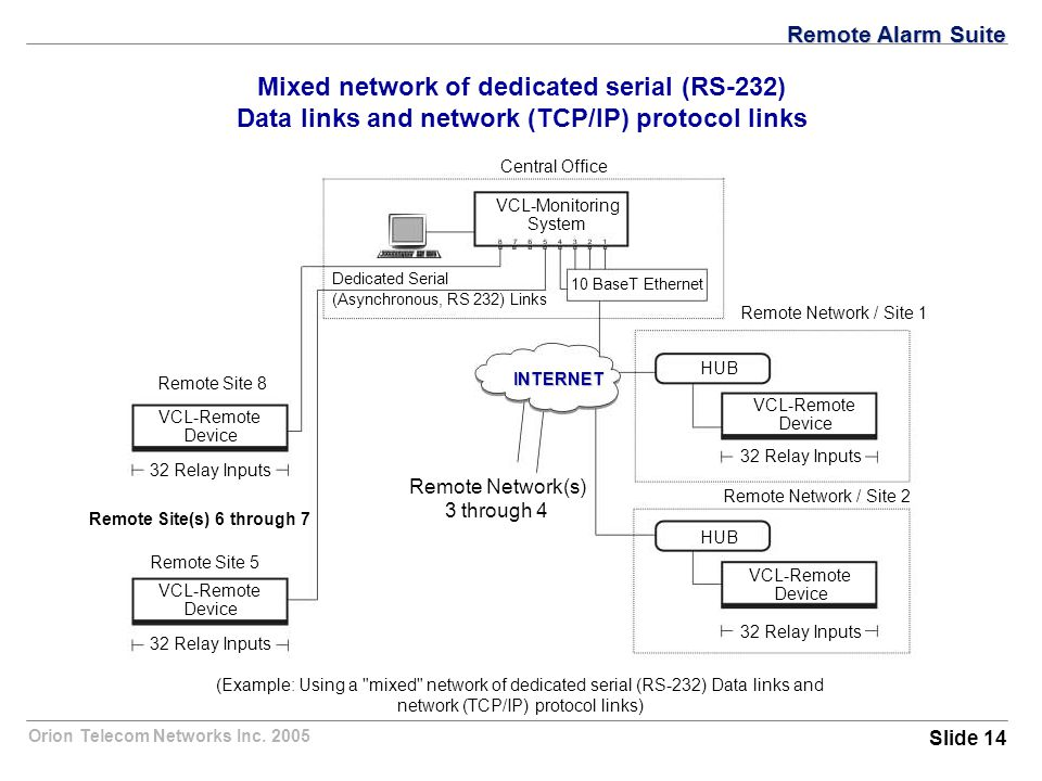 Orion Telecom Networks Inc. 2005 VCL-Remote Device Mixed network of dedicated serial (RS-232) Data links and network (TCP/IP) protocol links Central O
