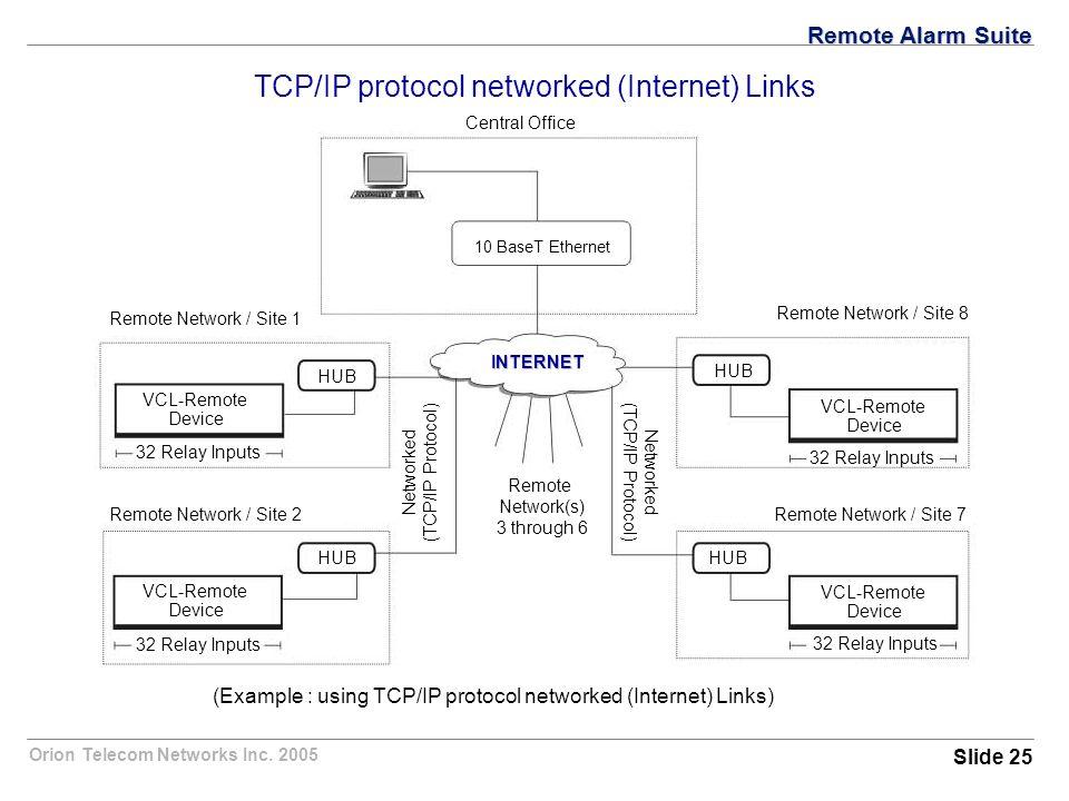 Orion Telecom Networks Inc. 2005 VCL-Remote Device 32 Relay Inputs VCL-Remote Device VCL-Remote Device VCL-Remote Device HUB Networked (TCP/IP Protoco