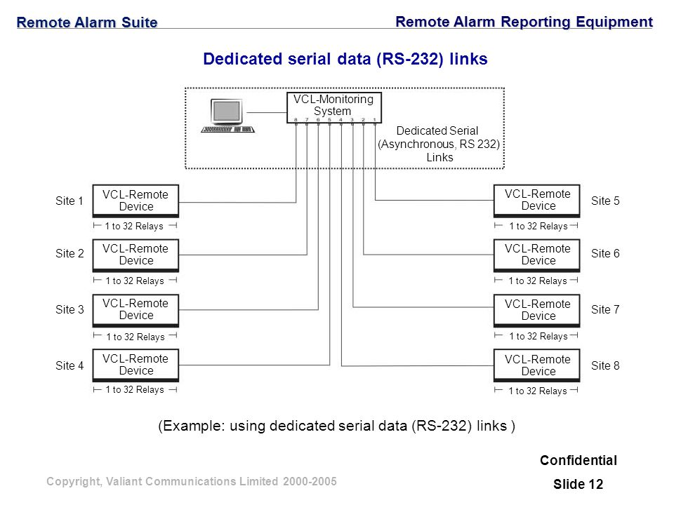 Copyright, Valiant Communications Limited 2000-2005 Dedicated serial data (RS-232) links (Example: using dedicated serial data (RS-232) links ) Confidential Slide 12 1 to 32 Relays VCL-Remote Device VCL-Remote Device VCL-Remote Device VCL-Remote Device VCL-Remote Device VCL-Remote Device VCL-Remote Device VCL-Remote Device Dedicated Serial (Asynchronous, RS 232) Links VCL-Monitoring System Site 1 Site 2 Site 3 Site 4 Site 5 Site 6 Site 7 Site 8 Remote Alarm Suite Remote Alarm Reporting Equipment