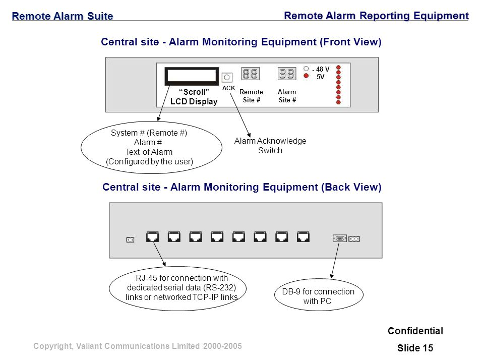 Copyright, Valiant Communications Limited 2000-2005 Remote Alarm Suite RJ-45 for connection with dedicated serial data (RS-232) links or networked TCP-IP links DB-9 for connection with PC Central site - Alarm Monitoring Equipment (Back View) - 48 V 5V Scroll LCD Display ACK Remote Site # Alarm Site # System # (Remote #) Alarm # Text of Alarm (Configured by the user) Central site - Alarm Monitoring Equipment (Front View) Alarm Acknowledge Switch Confidential Slide 15 Remote Alarm Reporting Equipment