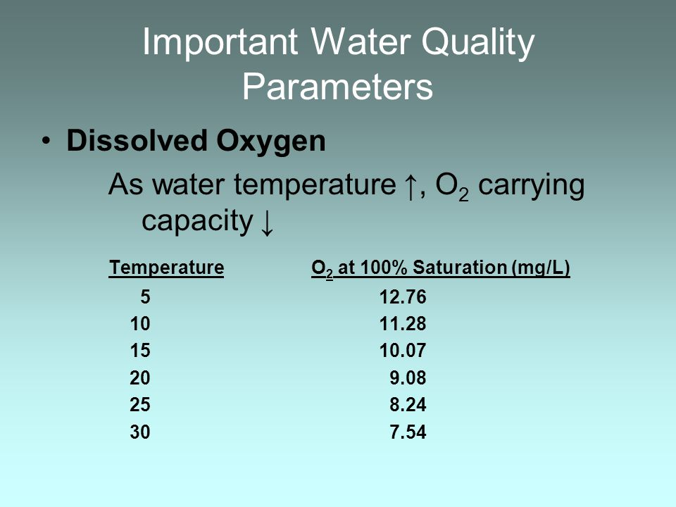 Important Water Quality Parameters Dissolved Oxygen As water temperature, O 2 carrying capacity TemperatureO 2 at 100% Saturation (mg/L) 512.76 1011.2