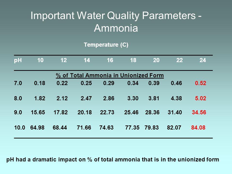 Important Water Quality Parameters - Ammonia Temperature (C) ______________________________________________________________ pH1012141618202224 _______