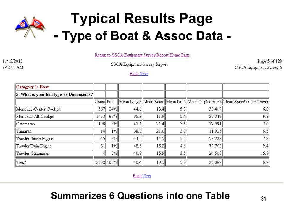 31 Typical Results Page - Type of Boat & Assoc Data - Summarizes 6 Questions into one Table