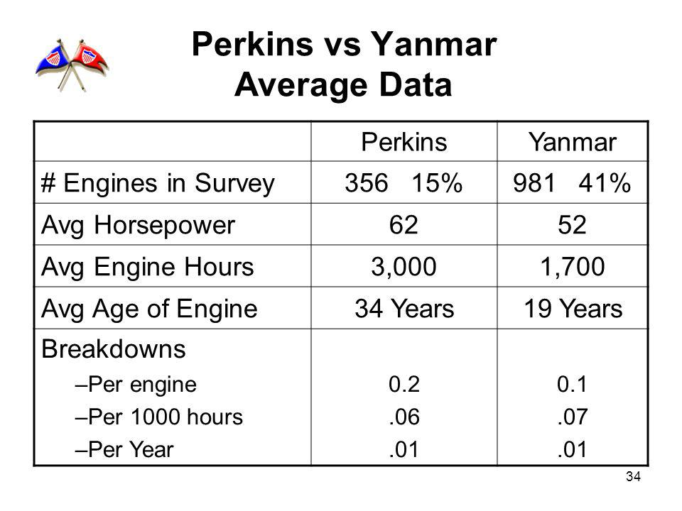 34 PerkinsYanmar # Engines in Survey356 15%981 41% Avg Horsepower6252 Avg Engine Hours3,0001,700 Avg Age of Engine34 Years19 Years Breakdowns –Per eng