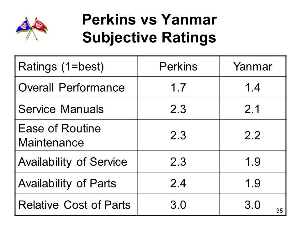 35 Perkins vs Yanmar Subjective Ratings Ratings (1=best)PerkinsYanmar Overall Performance1.71.4 Service Manuals2.32.1 Ease of Routine Maintenance 2.32.2 Availability of Service2.31.9 Availability of Parts2.41.9 Relative Cost of Parts3.0