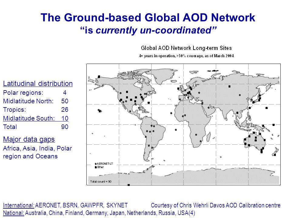 The Ground-based Global AOD Network is currently un-coordinated Latitudinal distribution Polar regions: 4 Midlatitude North:50 Tropics:26 Midlatitude