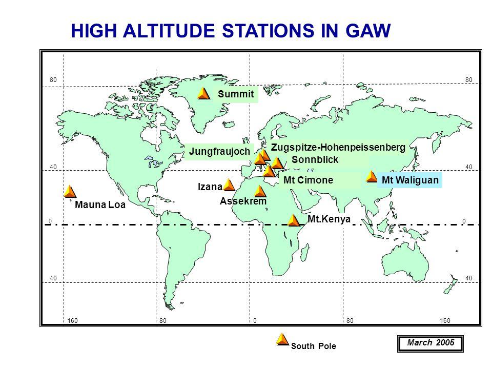 40 0 South Pole Mauna Loa 40 80 40 0 80 160800 160 March 2005 HIGH ALTITUDE STATIONS IN GAW Summit Mt.Kenya Assekrem Izana Zugspitze-Hohenpeissenberg Jungfraujoch Mt Cimone Sonnblick Mt Waliguan