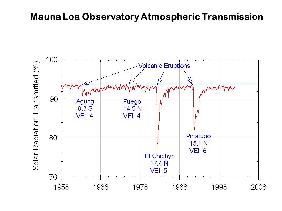 Mauna Loa Observatory Atmospheric Transmission