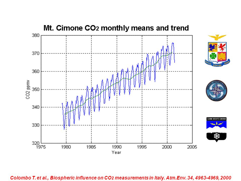 Colombo T. et al., Biospheric influence on CO 2 measurements in Italy. Atm.Env. 34, 4963-4969, 2000