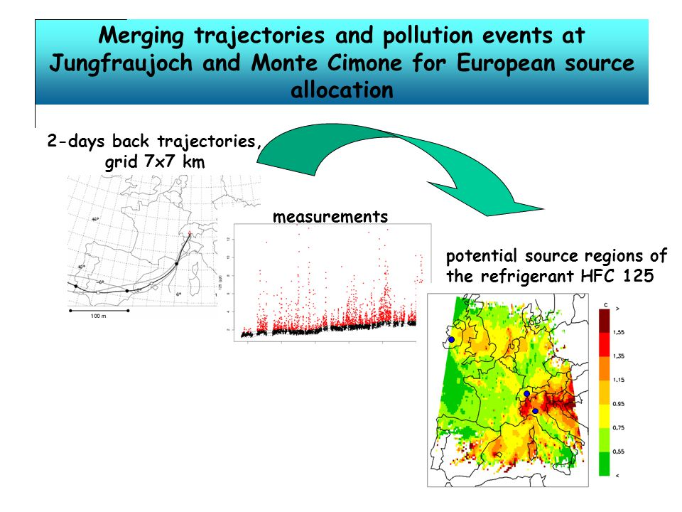 Merging trajectories and pollution events at Jungfraujoch and Monte Cimone for European source allocation 2-days back trajectories, grid 7x7 km measurements potential source regions of the refrigerant HFC 125