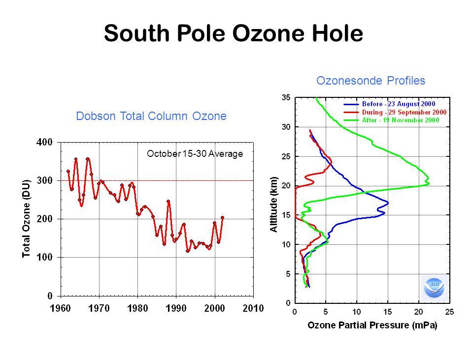 South Pole Ozone Hole October 15-30 Average Ozonesonde Profiles Dobson Total Column Ozone Altitude (km)