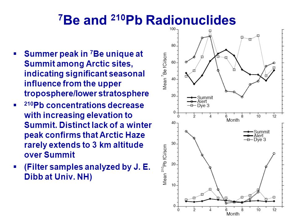 7 Be and 210 Pb Radionuclides Summer peak in 7 Be unique at Summit among Arctic sites, indicating significant seasonal influence from the upper tropos
