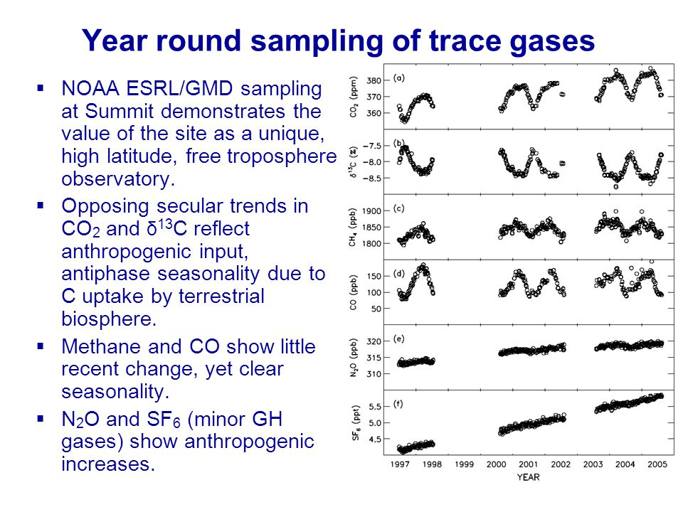 Year round sampling of trace gases NOAA ESRL/GMD sampling at Summit demonstrates the value of the site as a unique, high latitude, free troposphere observatory.