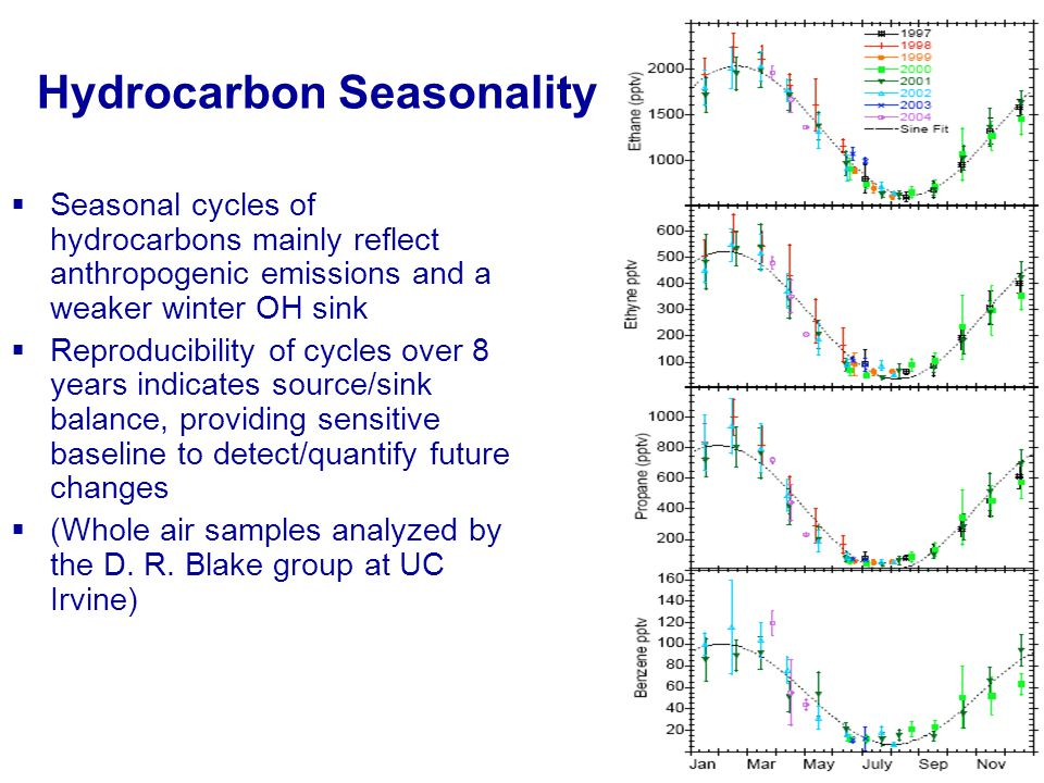 Hydrocarbon Seasonality Seasonal cycles of hydrocarbons mainly reflect anthropogenic emissions and a weaker winter OH sink Reproducibility of cycles o