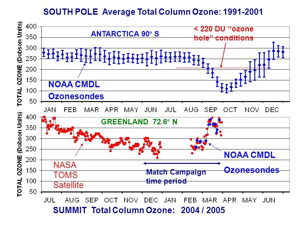 SOUTH POLE Average Total Column Ozone: 1991-2001 SUMMIT Total Column Ozone: 2004 / 2005 NASA TOMS Satellite NOAA CMDL Ozonesondes ANTARCTICA 90 º S GREENLAND 72.6 º N NOAA CMDL Ozonesondes < 220 DU ozone hole conditions Match Campaign time period