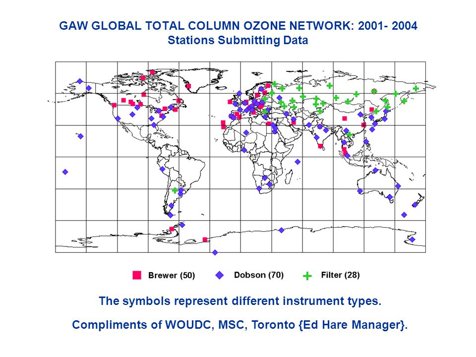 GAW GLOBAL TOTAL COLUMN OZONE NETWORK: 2001- 2004 Stations Submitting Data The symbols represent different instrument types.
