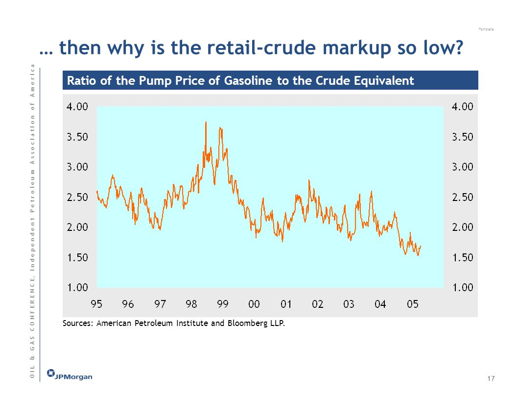 Template O I L & G A S C O N F E R E N C E, I n d e p e n d e n t P e t r o l e u m A s s o c I a t I o n o f A m e r I c a Ratio of the Pump Price of Gasoline to the Crude Equivalent Sources: American Petroleum Institute and Bloomberg LLP.