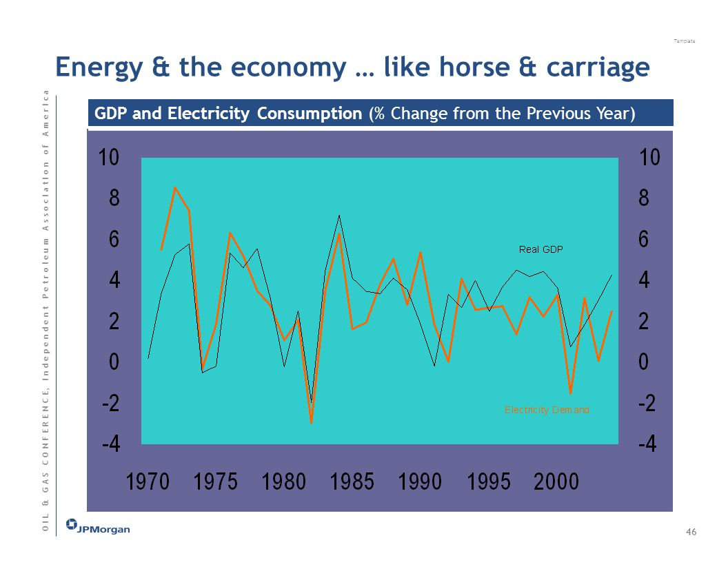 Template O I L & G A S C O N F E R E N C E, I n d e p e n d e n t P e t r o l e u m A s s o c I a t I o n o f A m e r I c a Energy & the economy … like horse & carriage GDP and Electricity Consumption (% Change from the Previous Year) 46