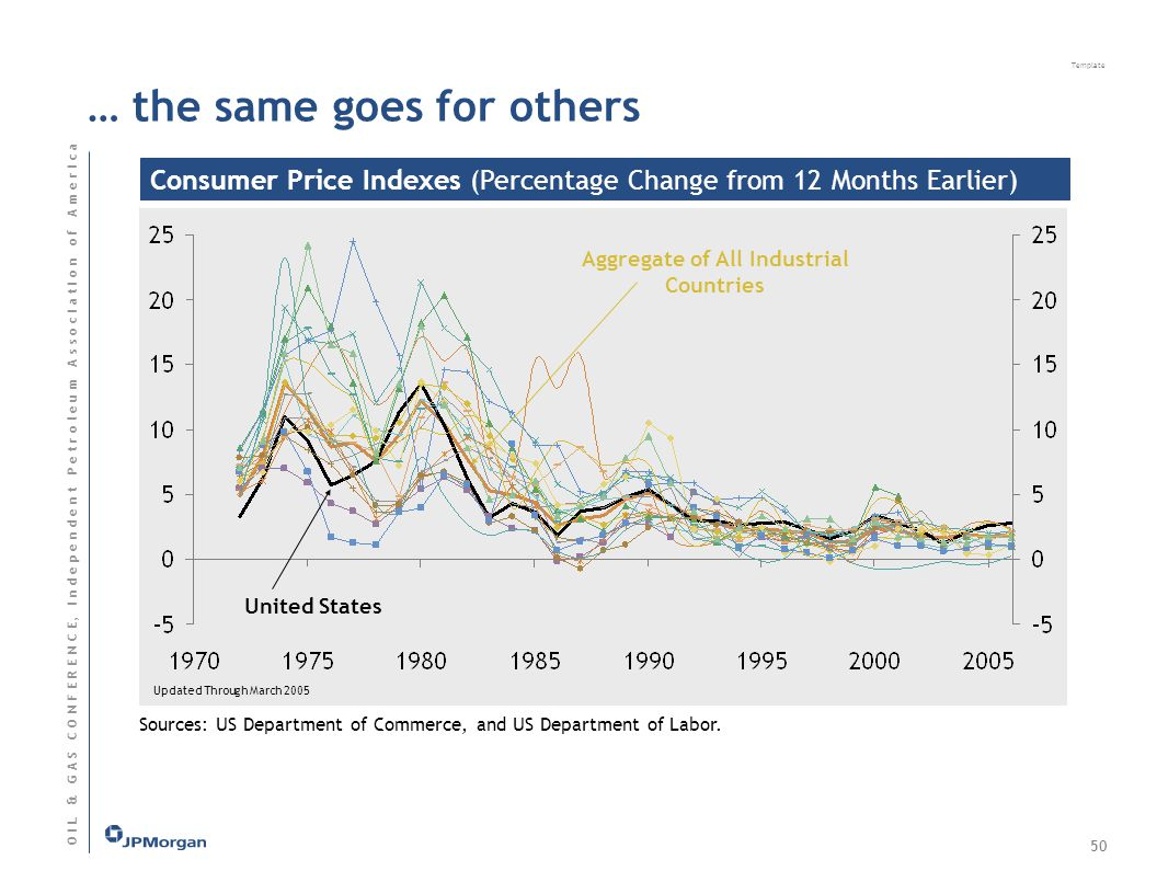 Template O I L & G A S C O N F E R E N C E, I n d e p e n d e n t P e t r o l e u m A s s o c I a t I o n o f A m e r I c a Consumer Price Indexes (Percentage Change from 12 Months Earlier) Sources: US Department of Commerce, and US Department of Labor.