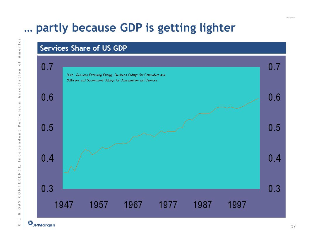 Template O I L & G A S C O N F E R E N C E, I n d e p e n d e n t P e t r o l e u m A s s o c I a t I o n o f A m e r I c a 57 … partly because GDP is getting lighter Services Share of US GDP