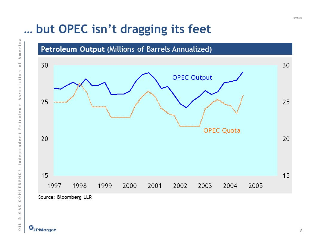 Template O I L & G A S C O N F E R E N C E, I n d e p e n d e n t P e t r o l e u m A s s o c I a t I o n o f A m e r I c a Petroleum Output (Millions of Barrels Annualized) Source: Bloomberg LLP.