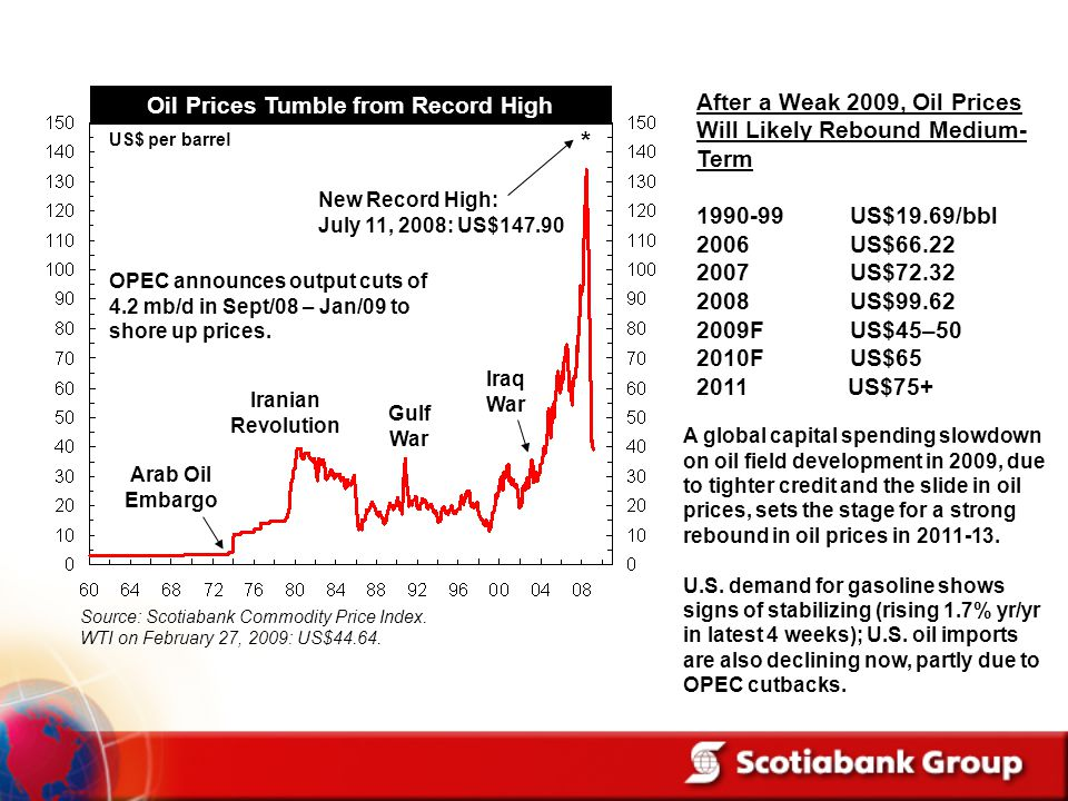 Oil Prices Tumble from Record High US$ per barrel Arab Oil Embargo Iranian Revolution Gulf War Iraq War New Record High: July 11, 2008: US$147.90 Afte