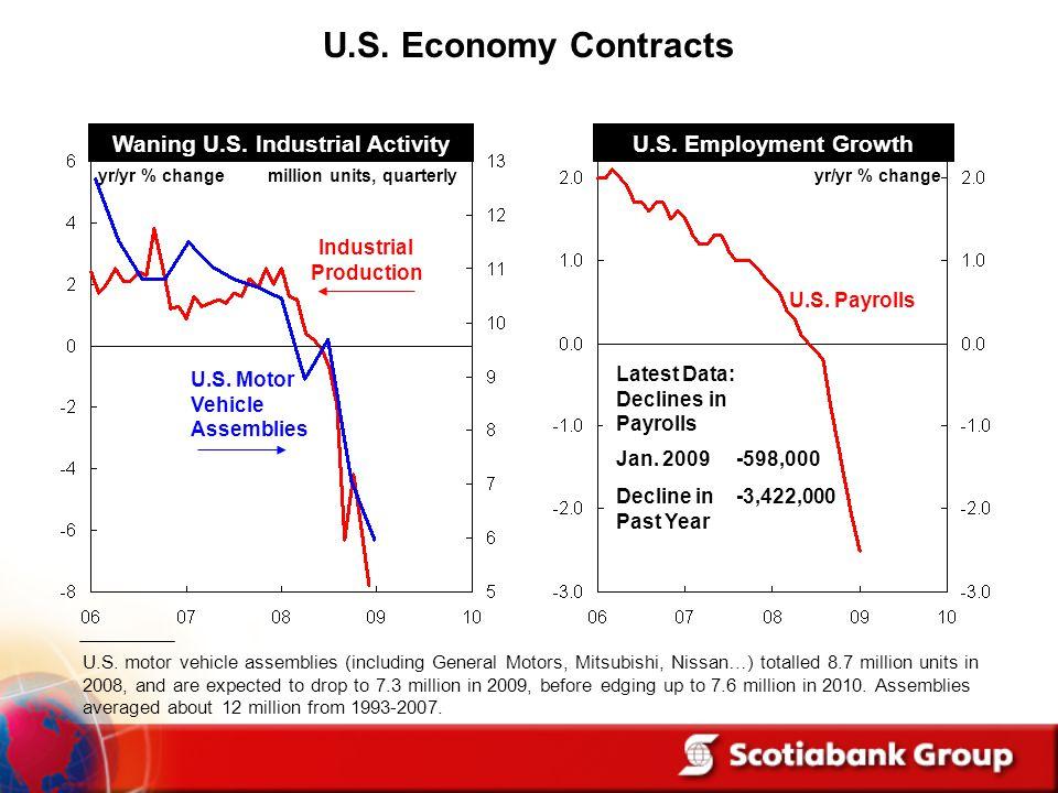 Waning U.S. Industrial Activity yr/yr % change U.S. Employment Growth Industrial Production U.S. Motor Vehicle Assemblies U.S. Payrolls million units,